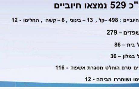 529 חולים בישראל