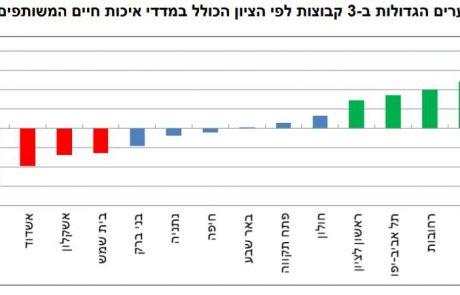 """פורסם דו""""ח הלמ""""ס – ירושלים בתחתית מדד איכות החיים בישראל ומה אומרים על כך בעירייה?"""